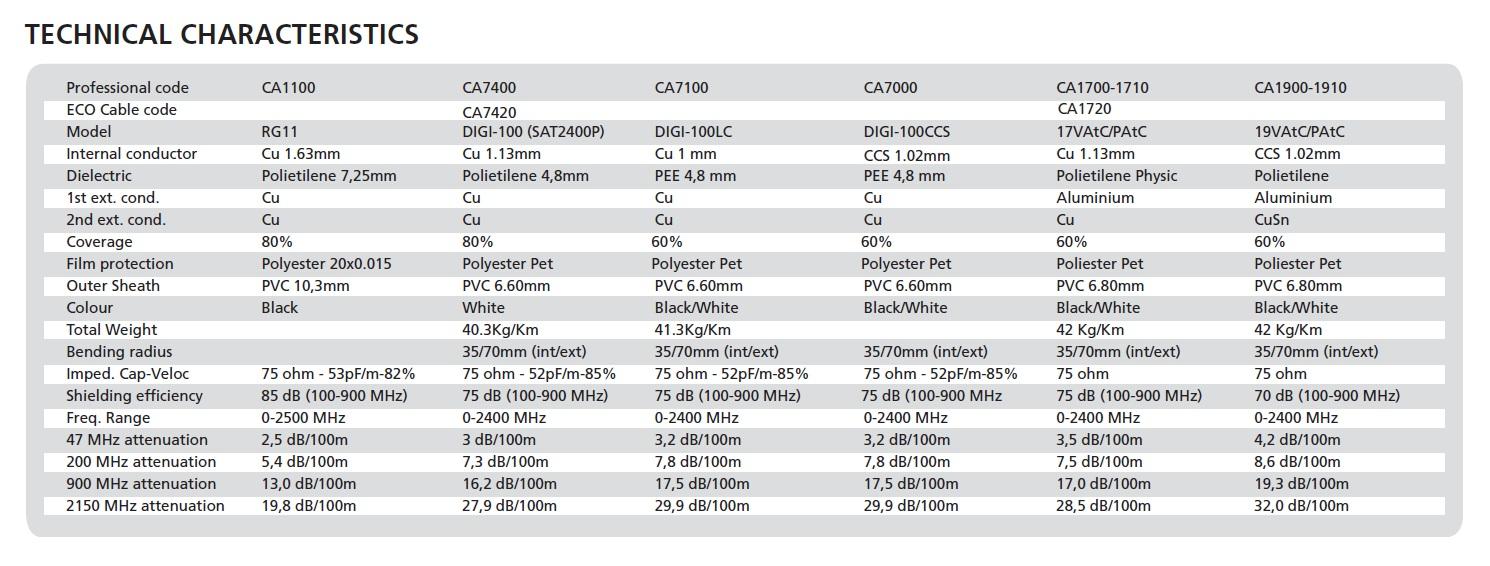 koaksijalni kablovi specifikacije